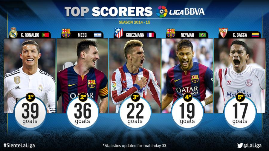 top la liga highest goal scorers all time