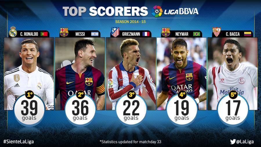 Cristiano and Messi, top scorers in the Liga BBVA | News ...