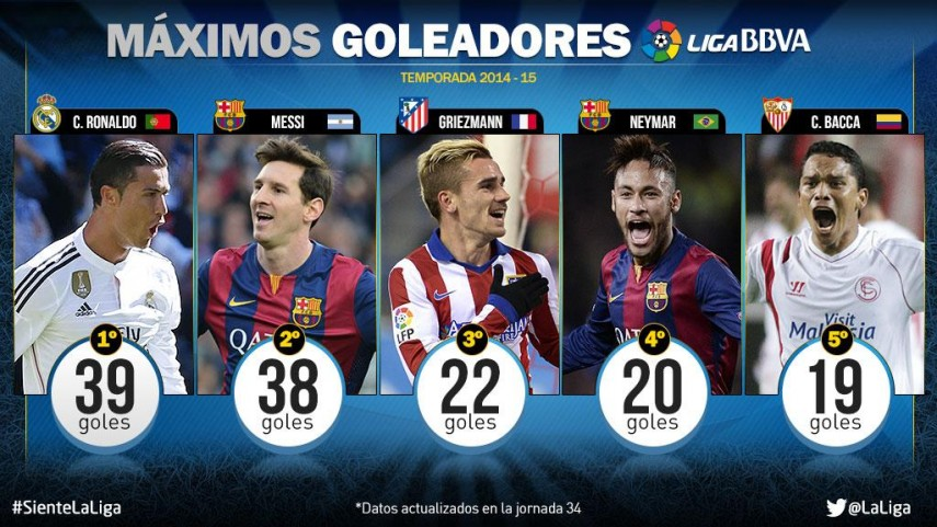 Messi acecha a Ronaldo como máximo goleador de la Liga BBVA