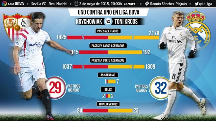 Uno contra uno en la Liga BBVA: Krychowiak  ante Kroos