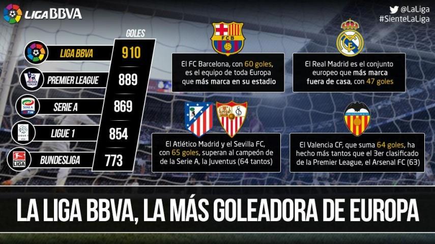 La Liga BBVA, la más goleadora de Europa