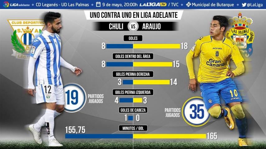 Uno contra uno en la Liga Adelante: Chuli ante Sergio Araujo