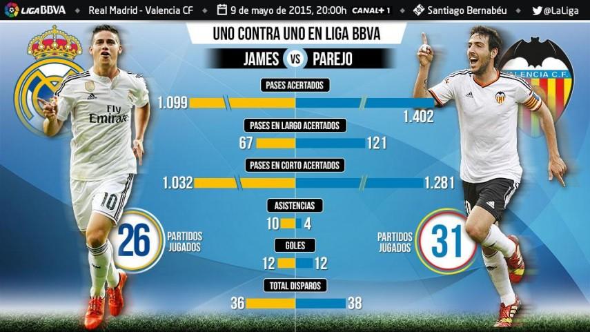 Uno contra uno en la Liga BBVA: James Rodríguez ante Dani Parejo