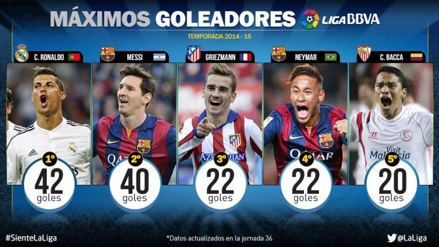 Dos jornadas para decidir el máximo goleador de la Liga BBVA