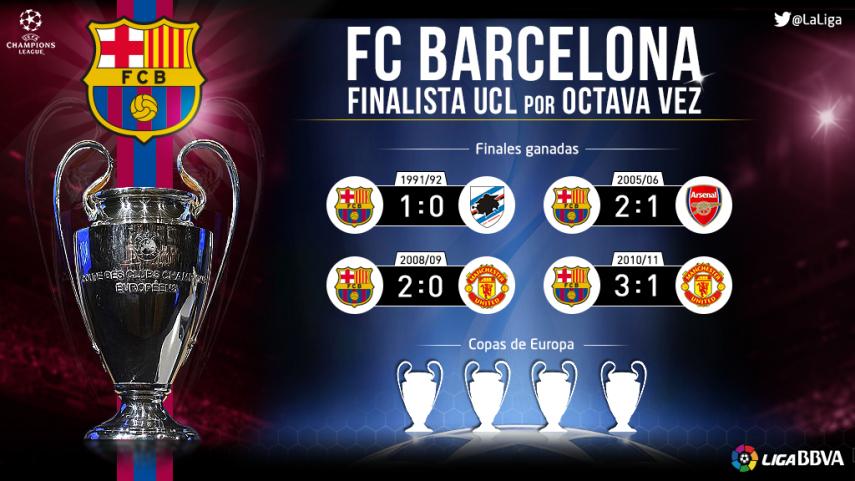 El FC Barcelona alcanza su octava final de Copa de Europa/UCL