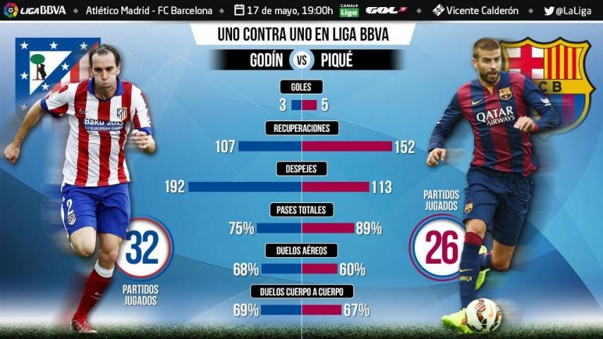 Uno contra uno en la Liga BBVA: Godín ante Gerard Piqué