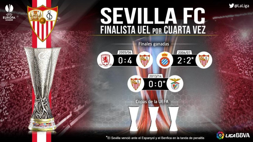Cuarta final de UEFA Europa League para el Sevilla