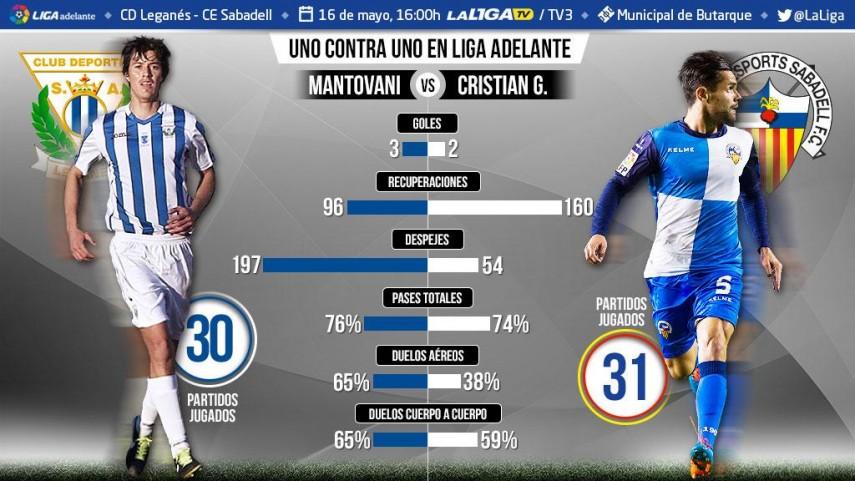 Uno contra uno en la Liga Adelante: Mantovani ante Cristian García