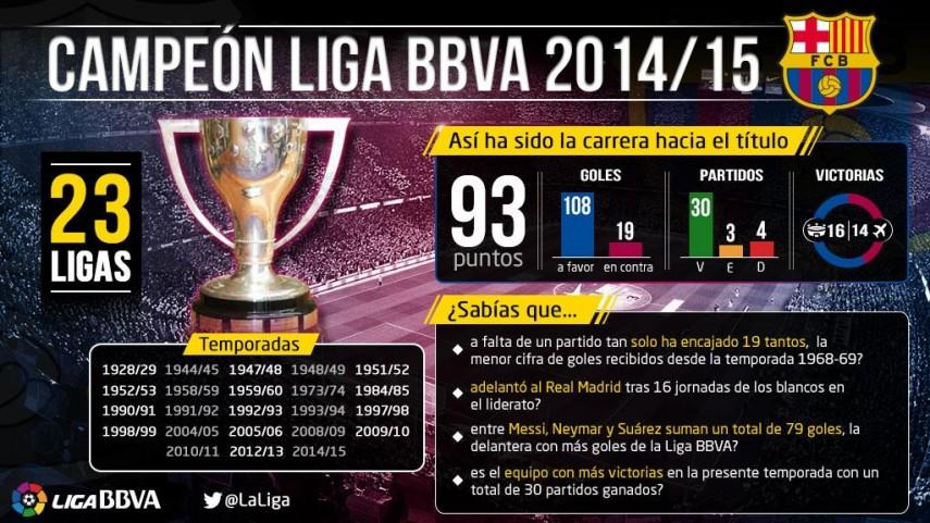 El Barcelona se corona como campeón de la Liga BBVA