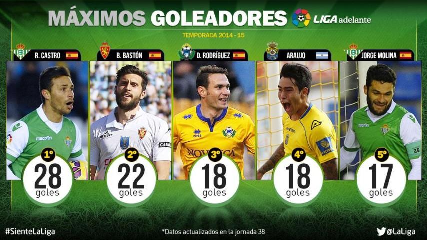 El Betis también lidera en la tabla de goleadores