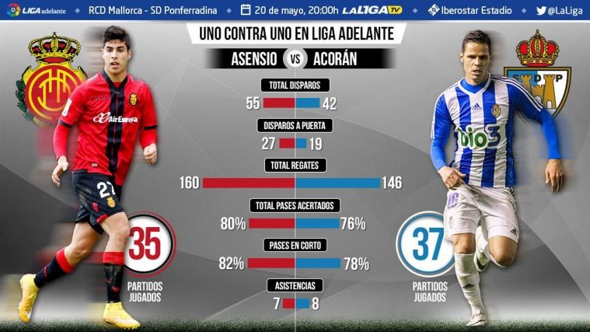 Uno contra uno en la Liga Adelante: Marco Asensio ante Acorán