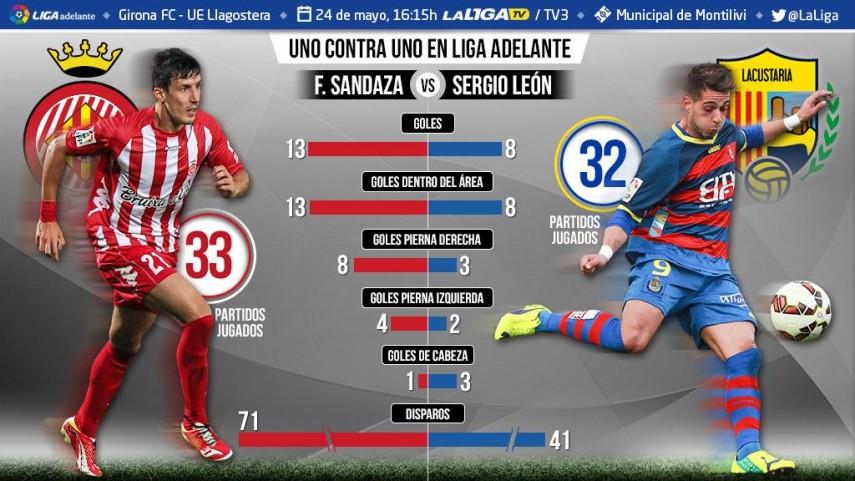 Uno contra uno en la Liga Adelante: Sandaza ante Sergio León