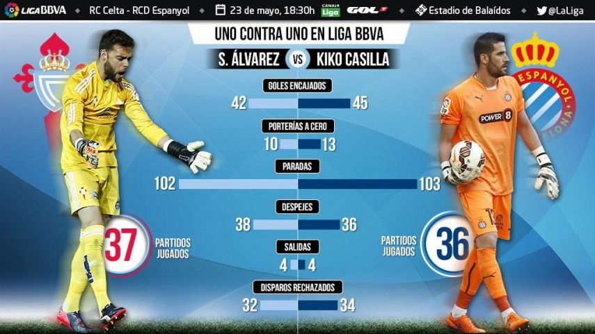 Uno contra uno en la Liga BBVA: Sergio Álvarez ante Kiko Casilla