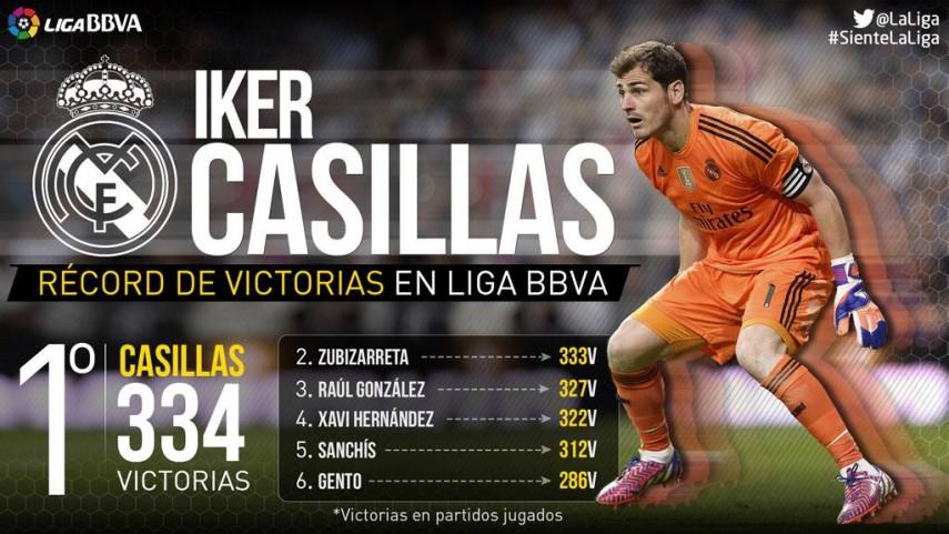 Casillas, hombre récord en la Liga BBVA