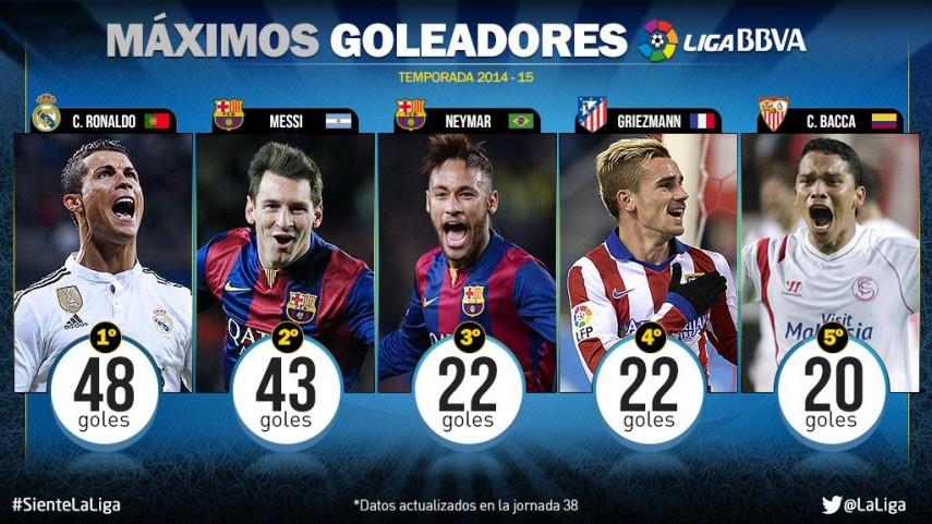 Cristiano Ronaldo, máximo goleador de la Liga BBVA