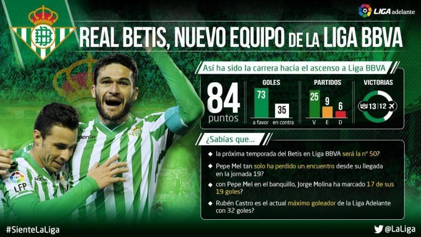 El Betis ya es nuevo equipo de la Liga BBVA