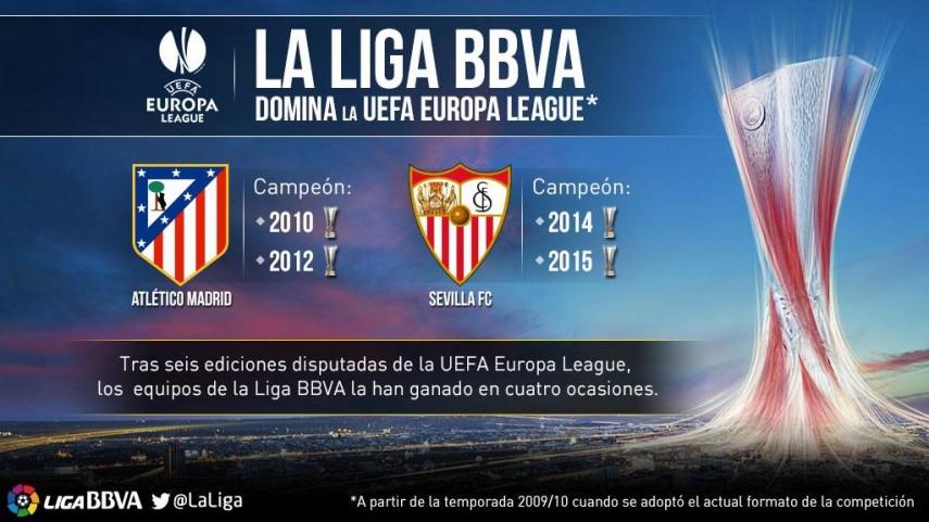 La Liga BBVA domina la UEFA Europa League