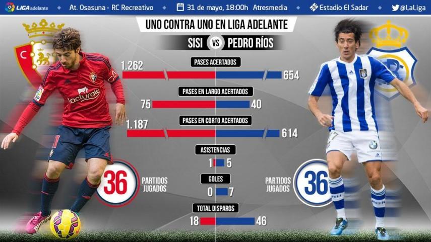 Uno contra uno en la Liga Adelante: Sisi ante Pedro Ríos
