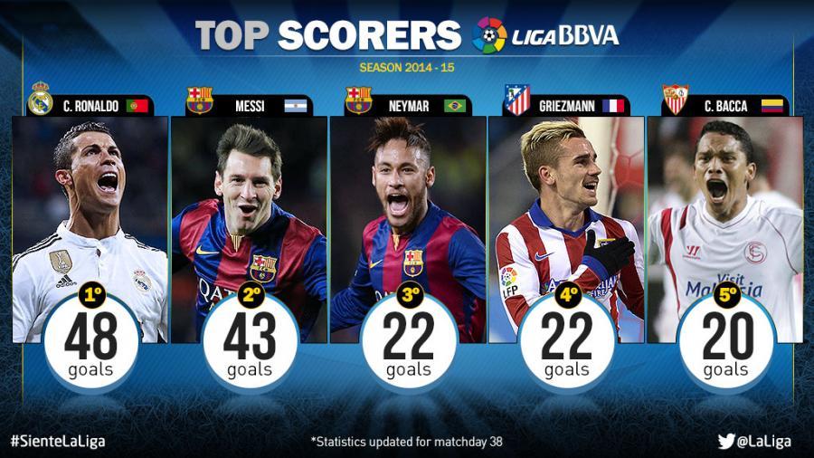 La Liga Table And Top Scorer Oware Info