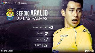 Sergio Araujo: his 2014/15 season in the Liga Adelante