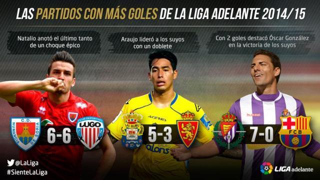 Las mayores goleadas de la Liga Adelante 2014/15