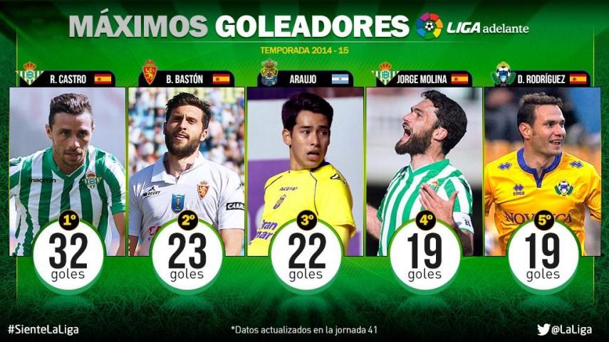 Sergio Araujo y David Rodríguez no bajan el ritmo en la Liga Adelante