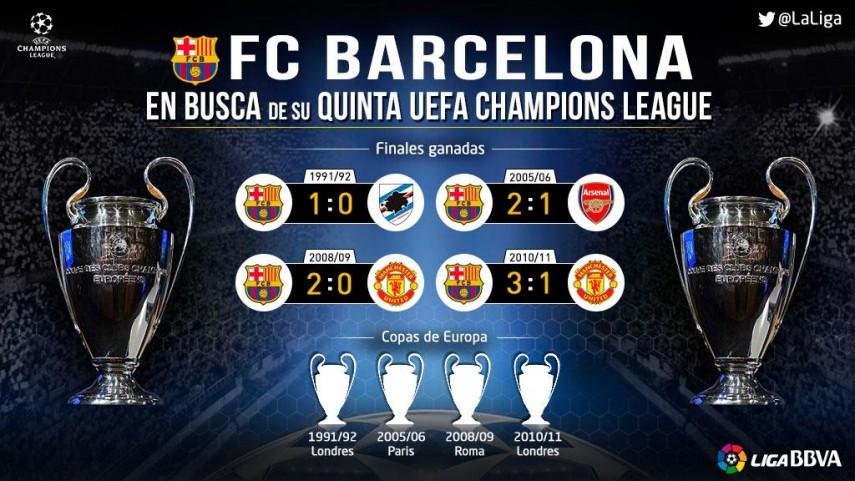 El FC Barcelona, lanzado a por su quinta Copa de Europa/UCL