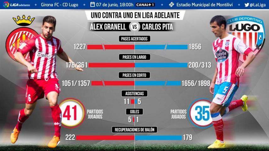 Uno contra uno en la Liga Adelante. Álex Granell ante Carlos Pita