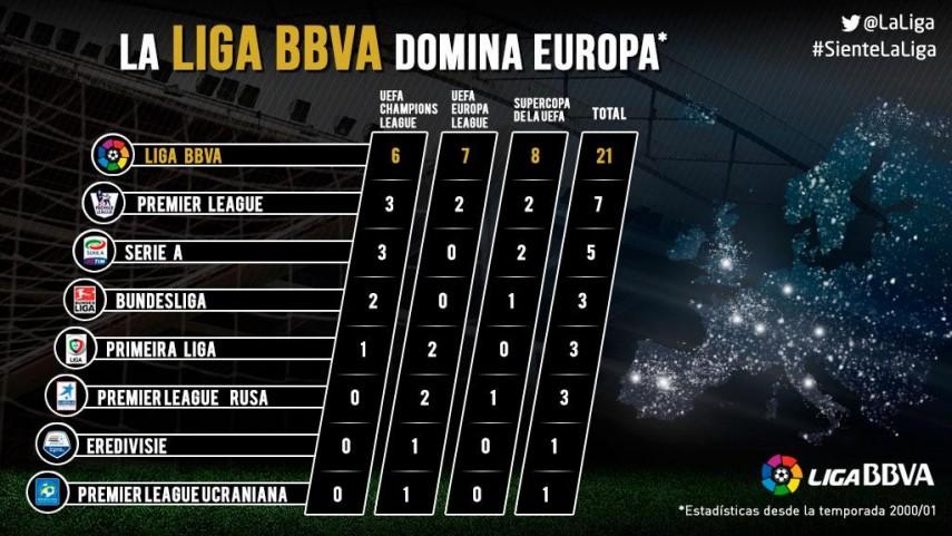 La Liga BBVA domina Europa