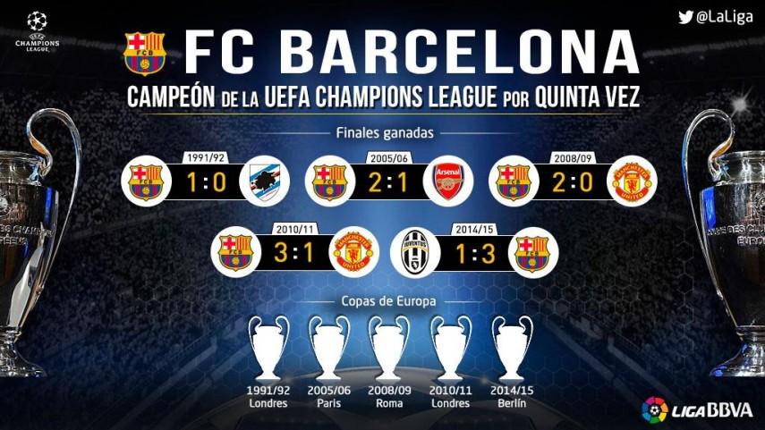 El FC Barcelona sigue haciendo historia en Europa