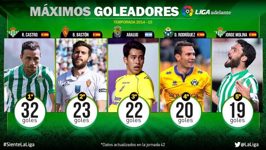David Rodríguez acaba la temporada goleando