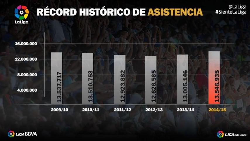 LaLiga bate el récord histórico de asistencia