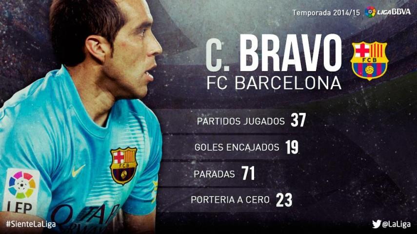 Claudio Bravo: su temporada 2014/15 en la Liga BBVA