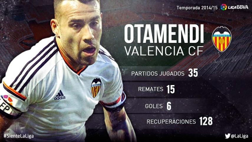 Nicolás Otamendi: su temporada 2014/15 en la Liga BBVA