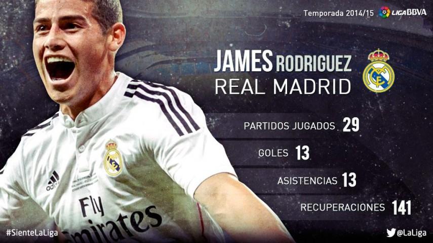 James Rodríguez: su temporada 2014/15 en la Liga BBVA