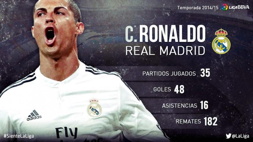 Cristiano Ronaldo: su temporada 2014/15 en la Liga BBVA