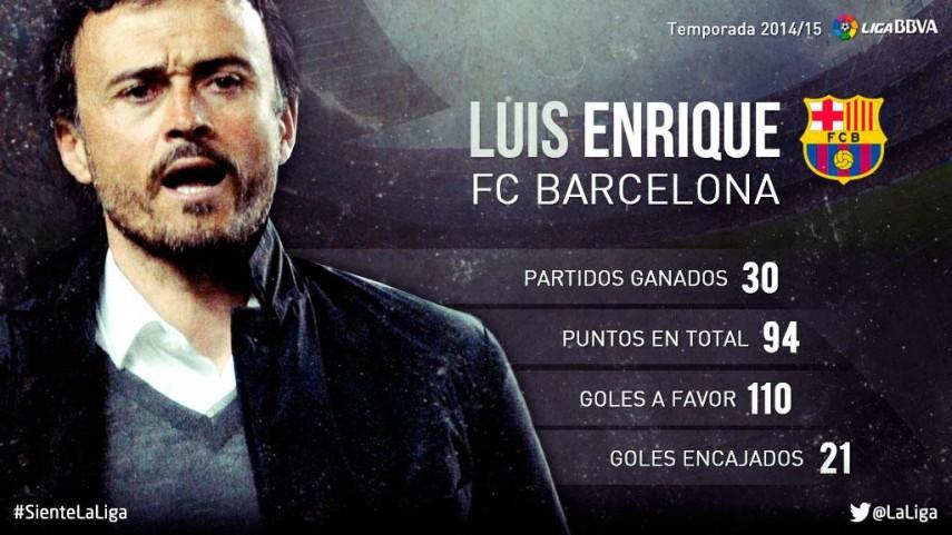 Luis Enrique: su temporada 2014/15 en la Liga BBVA