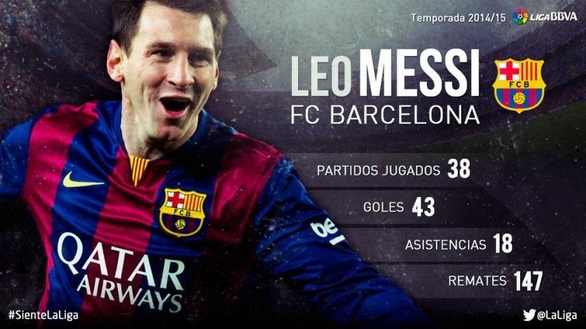 Lionel Messi: su temporada 2014/15 en la Liga BBVA