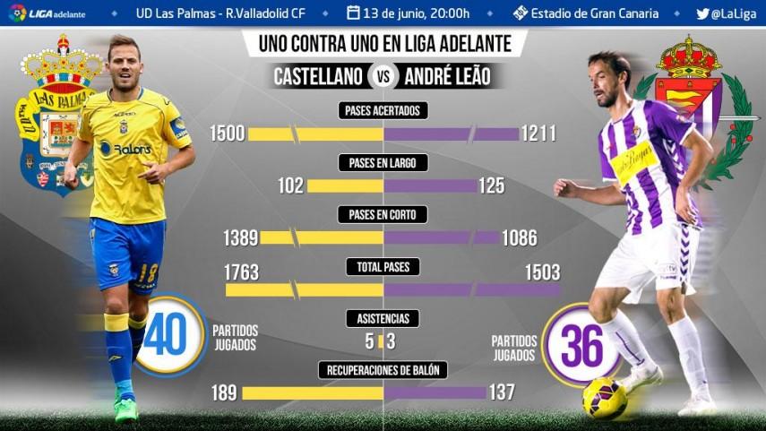 Uno contra uno en la Liga Adelante: Javi Castellano ante André Leão