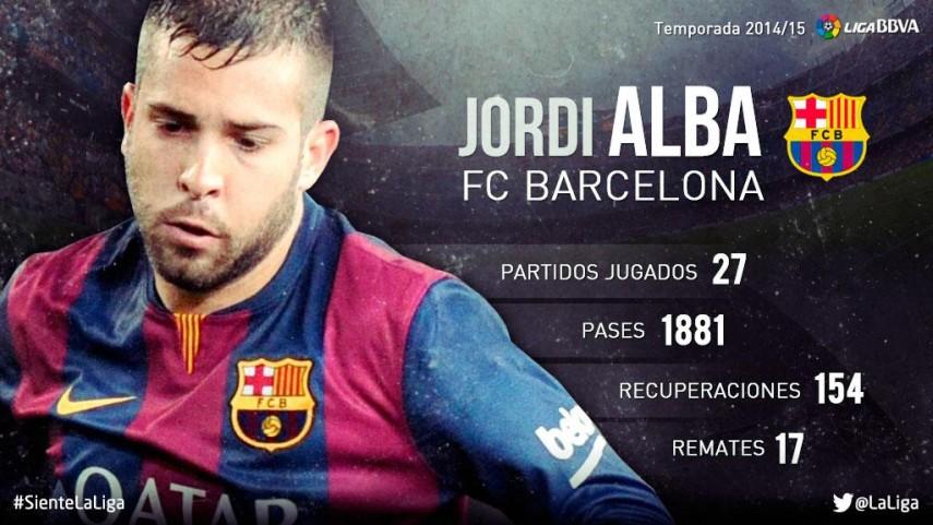 Jordi Alba: su temporada 2014/15 en la Liga BBVA