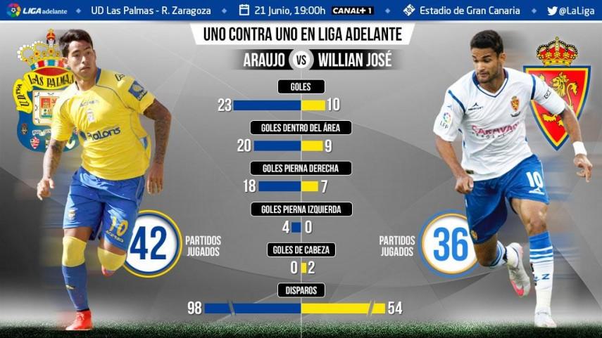 Uno contra uno en la Liga Adelante: Sergio Araujo ante Willian José