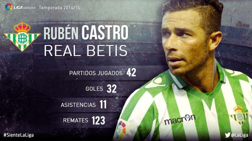 Rubén Castro: su temporada 2014/15 en la Liga Adelante