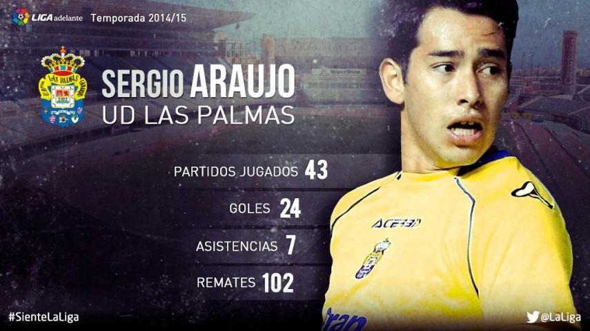 Sergio Araujo: su temporada 2014/15 en la Liga Adelante