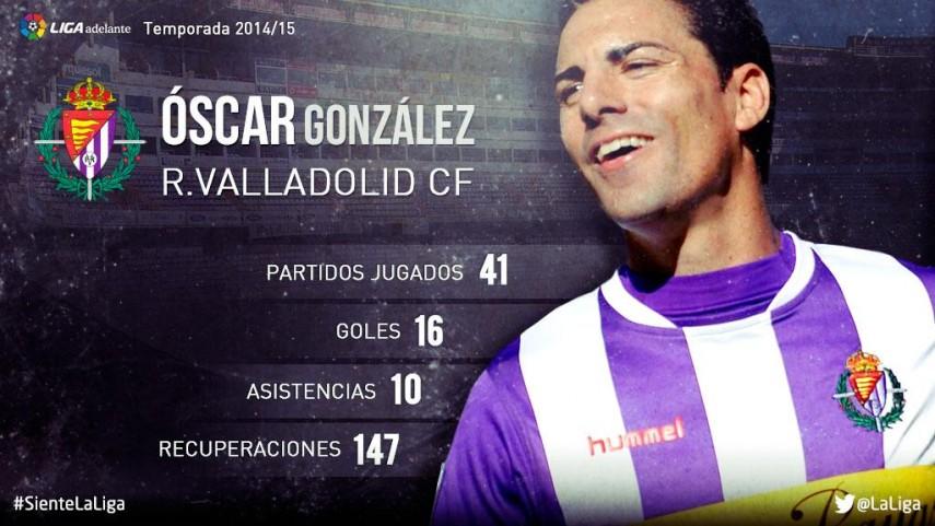 Óscar González: su temporada 2014/15 en la Liga Adelante