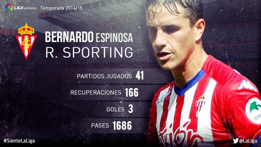Bernardo Espinosa: su temporada 2014/15 en la Liga Adelante
