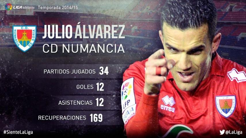 Julio Álvarez: su temporada 2014/15 en la Liga Adelante
