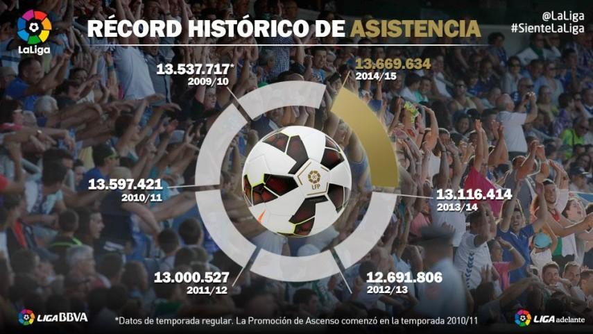 LaLiga suma más récords de asistencia