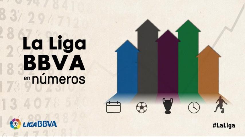La Liga BBVA 2015/16 en números