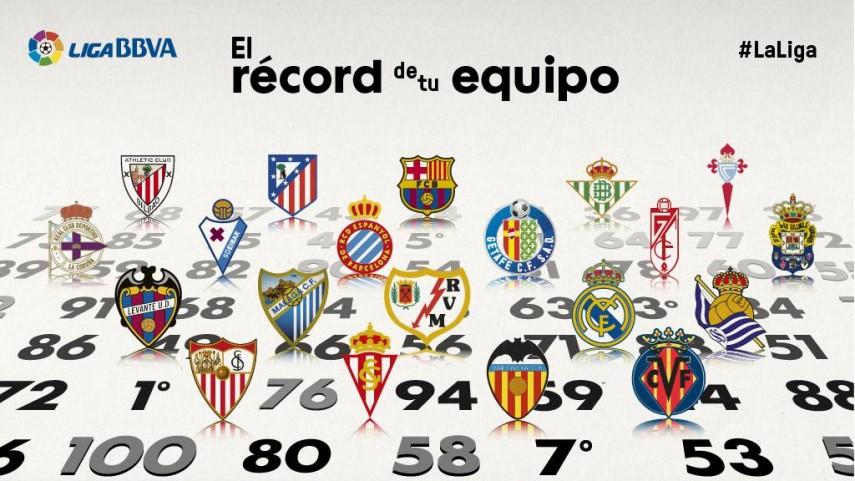 ¿Cuál es el récord de puntos de los actuales equipos BBVA?