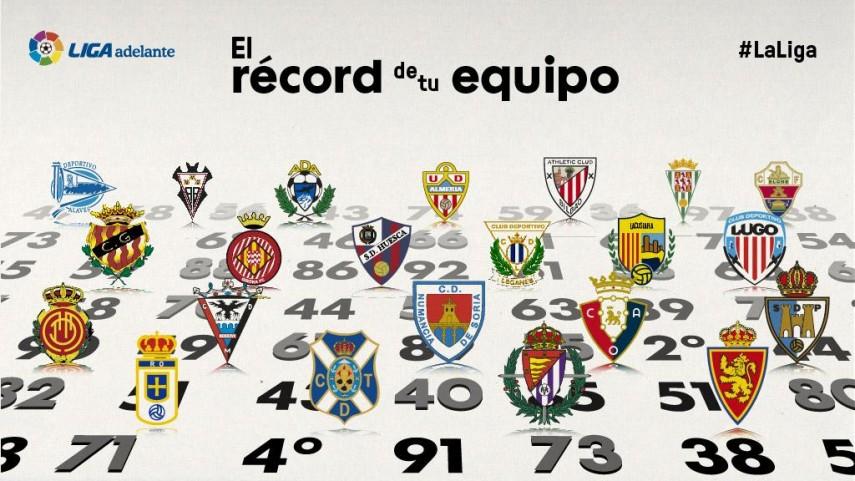 ¿Cuál es el récord de puntos de los actuales equipos de Liga Adelante?
